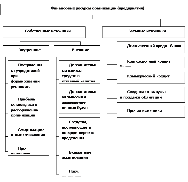 Курсовая работа Организация и управление технологическими