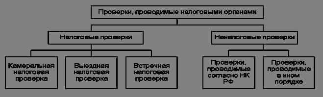 Рис. 1 - Схема проверок
