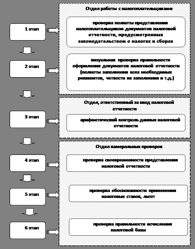 Методика Проведения Камеральных Работ
